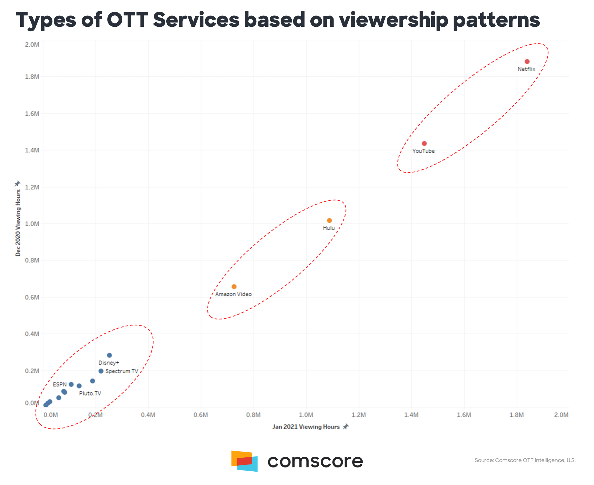 Types of OTT Services Based on Viewership Patterns