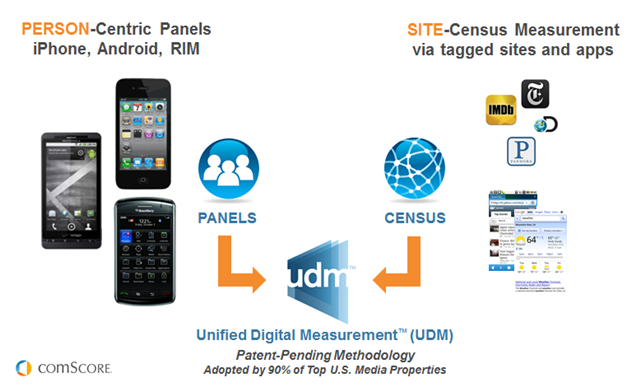 Unified Digital Measurement