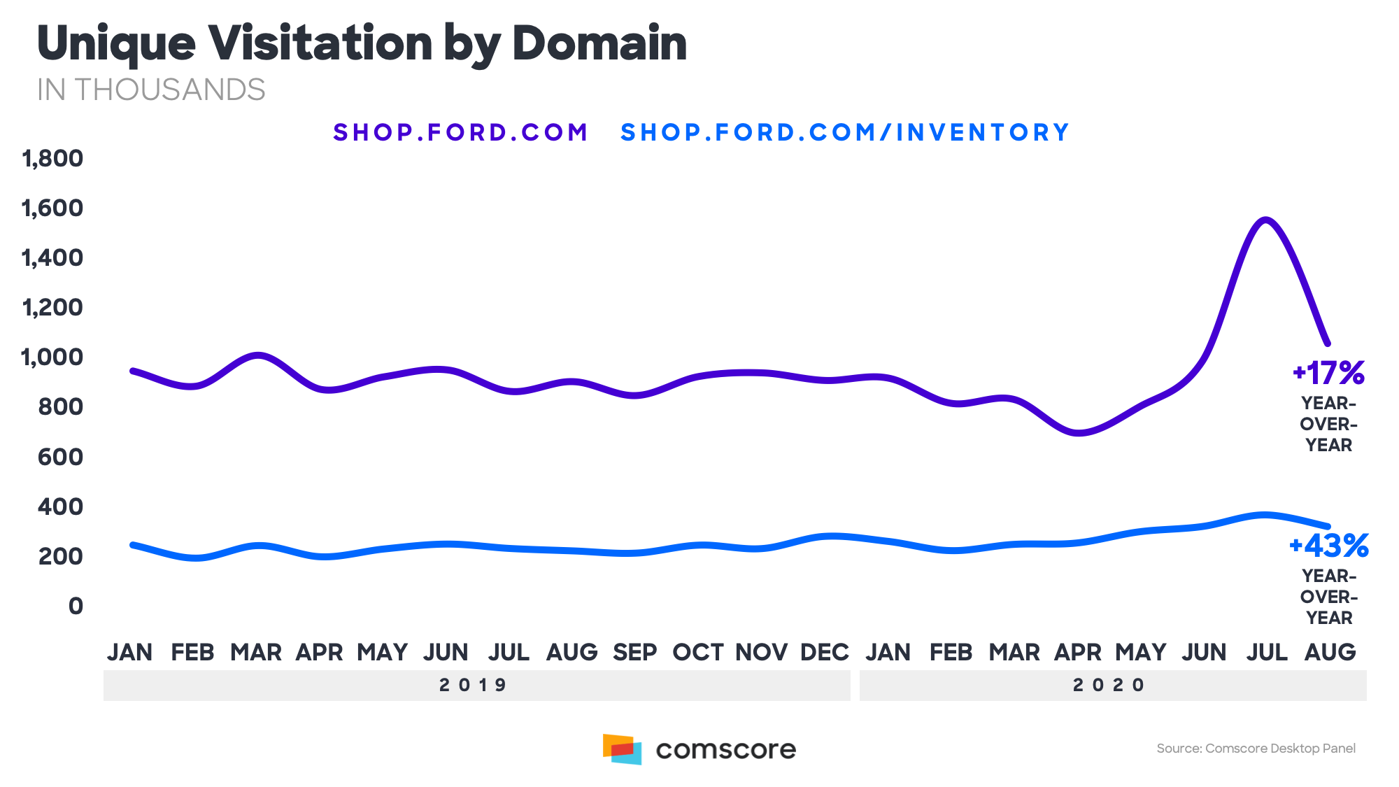 Unique Visitation by Domain in Thousands