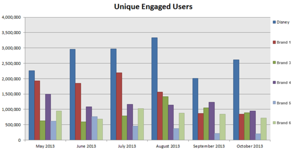 Unique Engaged Users