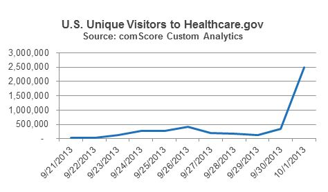 U.S. Unique Visitors to Healthcare.gov