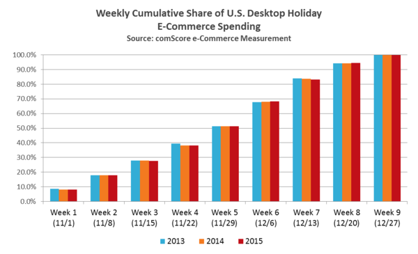 US Desktop Holiday Ecommerce Spending