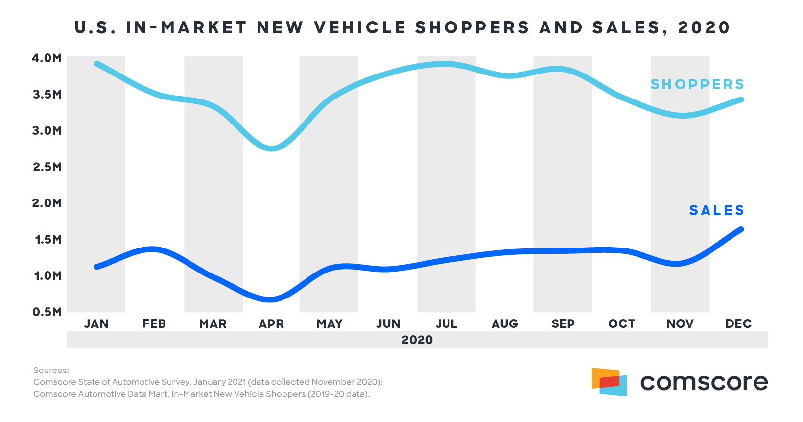 US In-Market New Vehicle Shoppers and Sales, 2020