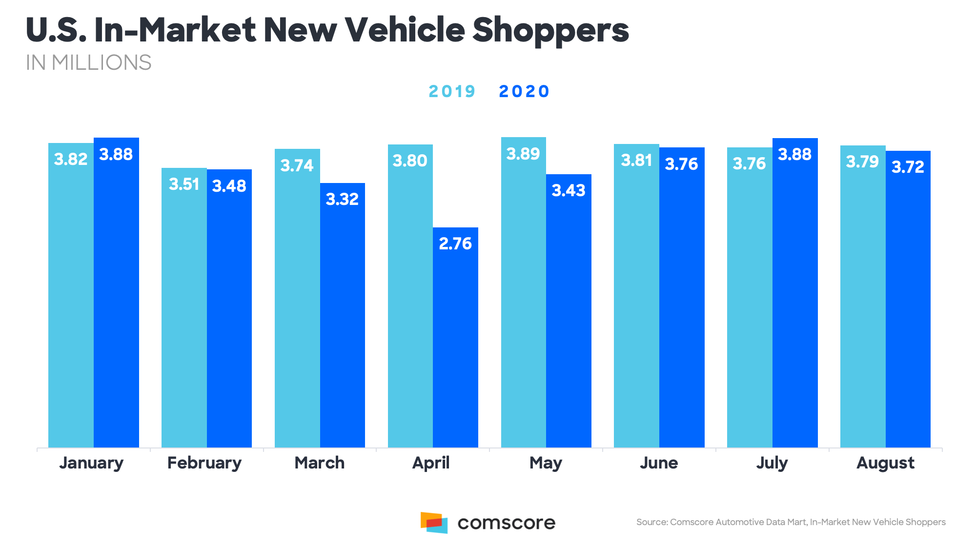 US In-Market New Vehicle Shoppers