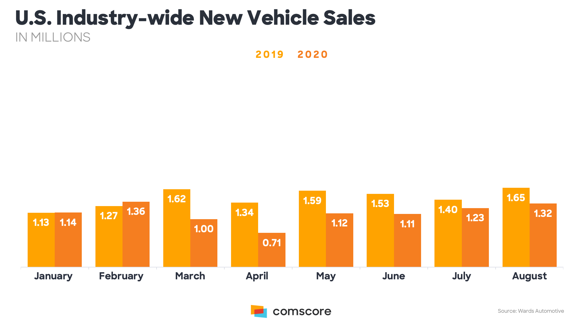 U.S. Industry-wide new vehicle sales