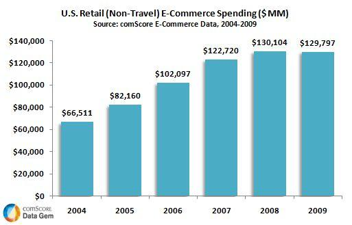 U.S. Retail E-Commerce Spending by Year