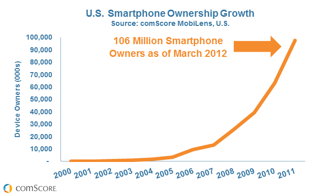 US smartphone ownership growth