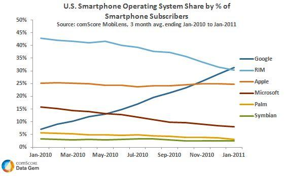 Android Takes Lead in U.S. Smartphone Market