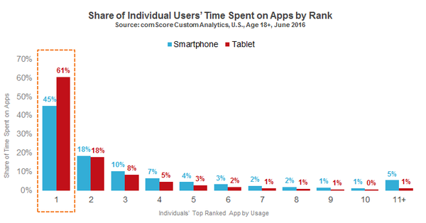 Users_Time_Spent_on_Apps_by_Rank