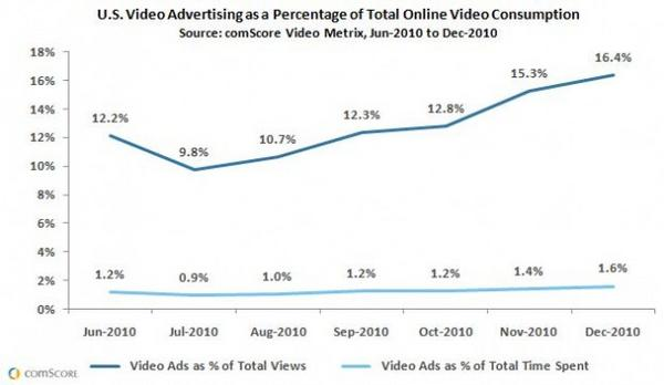 US Video Advertising as a Percentage of Total Online Video Consumption