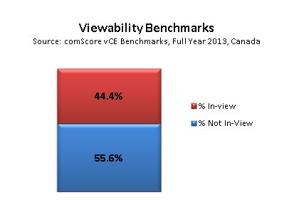 Viewability Benchmarks