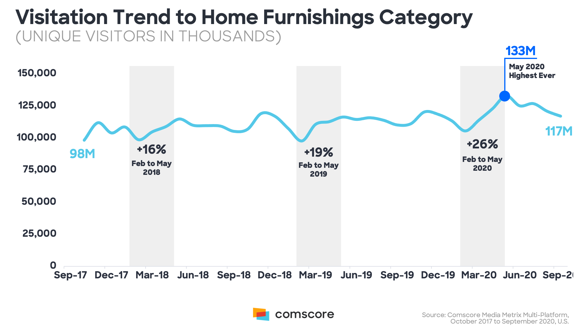 Visitation Trends to Home Furnishings Category