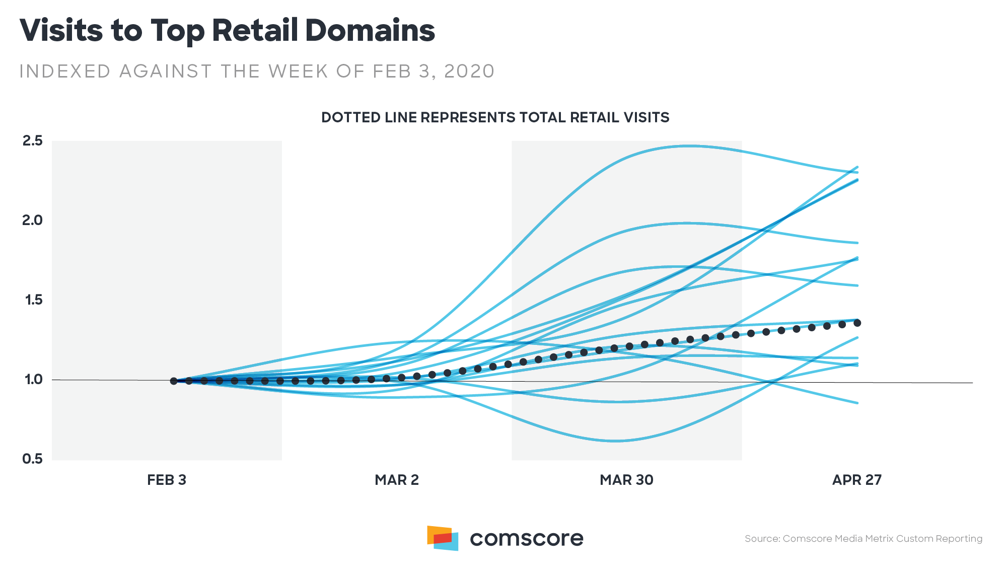 Visits to Top Retail Domains