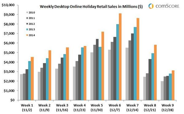 Weekly Desktop Online Holiday Retail Sales in Millions