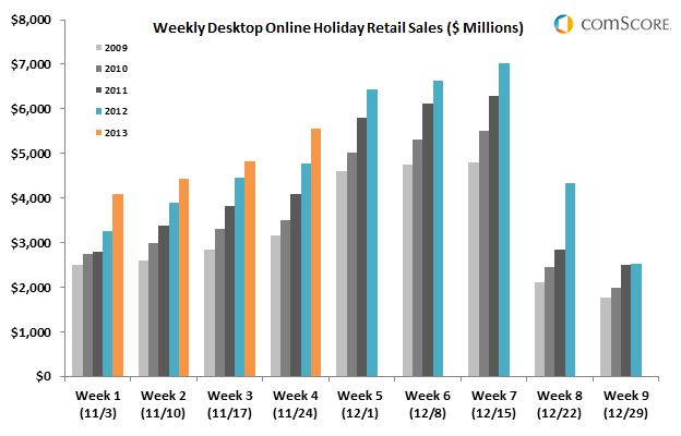 Weekly Desktop Online Holiday Retail Sales