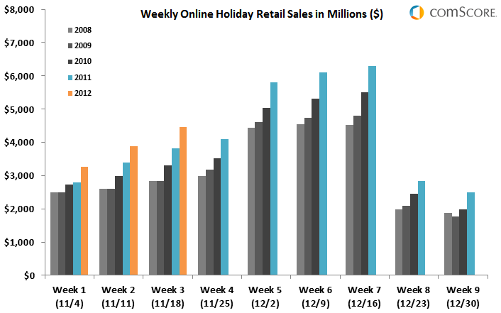 Weekly Online Holiday Retail Sales 2012, Weeks 1-3