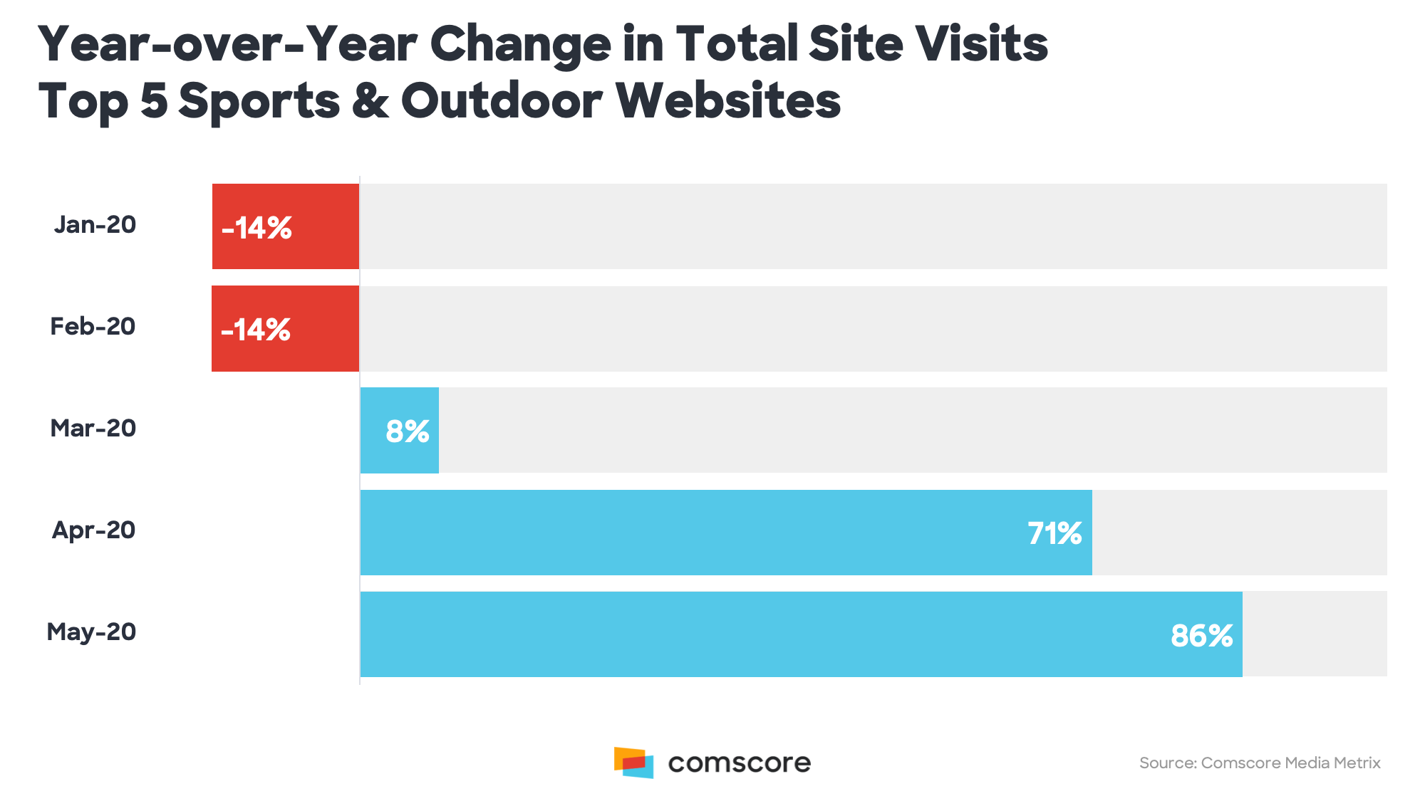 Year-over-Year Change in Total Site Visits Top 5 Sports and Outdoor Websites