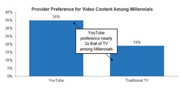 What Millennials' YouTube Usage Tells Us about the Future of