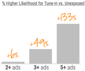 advertising reach and frequency maximizing advertising results through effective frequency